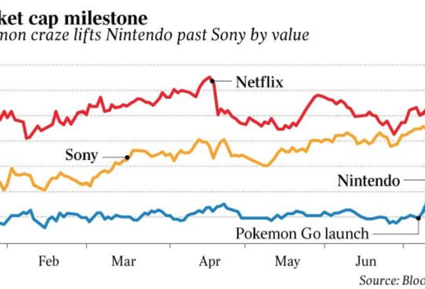 Pokémon Go Places Japan Tech on investment map